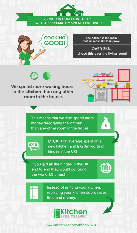 Replacement Kitchen Doors Infographic