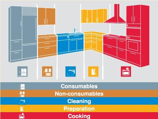 diagram of 5 kitchen zones